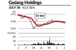 Eye on stock - Gadang Holdings
