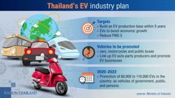Thai e-vehicle industry set for rapid growth
