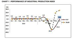 June industrial production index dips on-year, surges from May