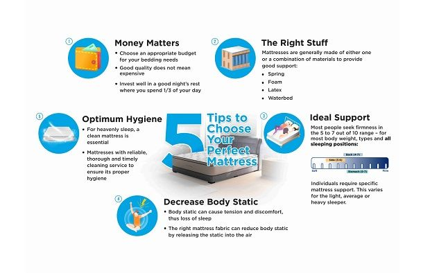 Choosing the right mattress doesn't have to cost a fortune.
