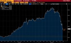 Gold falls below $1,900 level as US dollar, yields rise
