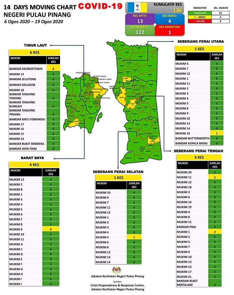 The moving chart posted on Penang Lawan Covid-19 Facebook page shows the yellow zones and number of cases reported on the island and mainland over the period from Aug 6 to 19.