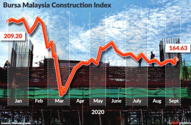 Construction index
