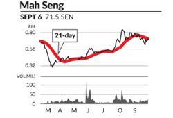 Eye On Stock: MAH Sing Group Bhd