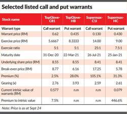 Structured warrants – caveat emptor!