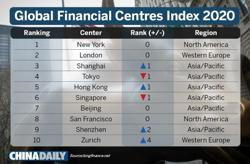 HK financial system 'resilient' as city moves up in world ranking
