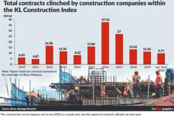 Interest building up in construction sector