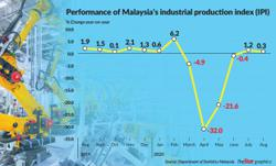 August industrial output up, above forecast
