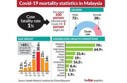 Malaysia's fatality rate lower than global figures