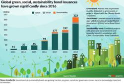 Sustainable bond investment gains traction