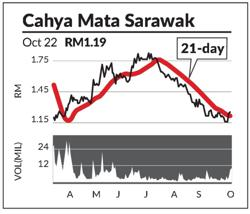 SupportLine: Cahya Mata Sarawak, SCIB, GETS Global