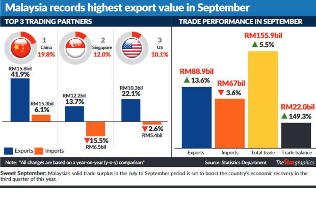 A sweet September for the economy