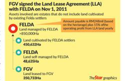 How will FGV fare on early LLA ending with Felda?