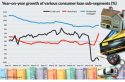 Bank loans remain stable