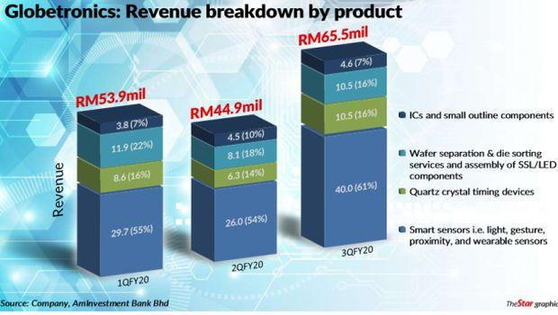 Globetronics revenue