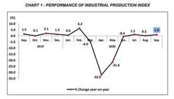 September industrial output below forecast