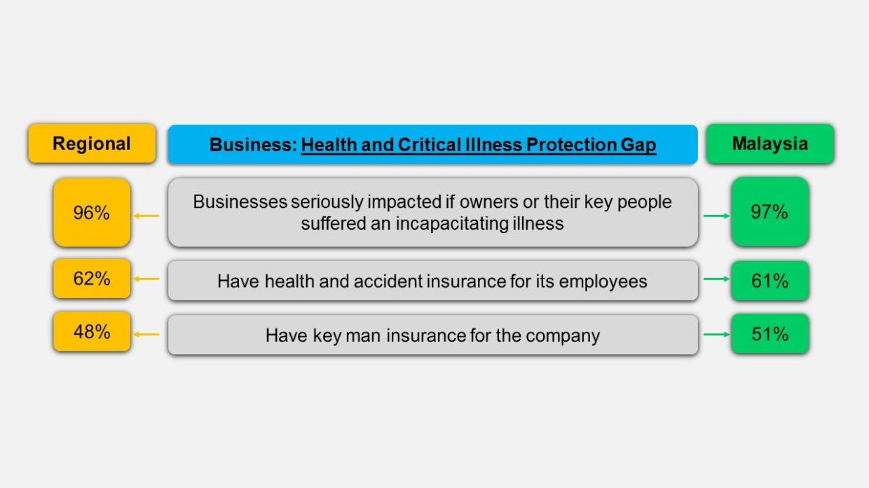 Findings from the Future of Family Businesses in Asia survey by Sun Life revealed the large health and critical illness protection gap of SMEs and young businesses following the emergence of Covid-19.