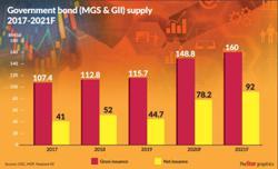 Budget 2021 a boon for bond market