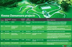 More power to Kwasa Damansara