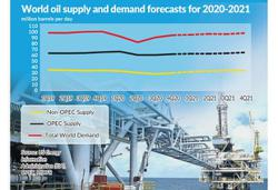 Oil and gas activity to pick up next year