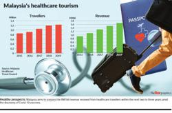 Focus on healthcare travel