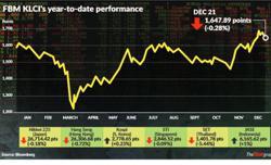 New worries for Bursa Malaysia