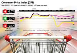 CPI down 1.7% y-o-y in November