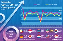 Right time for economic reform