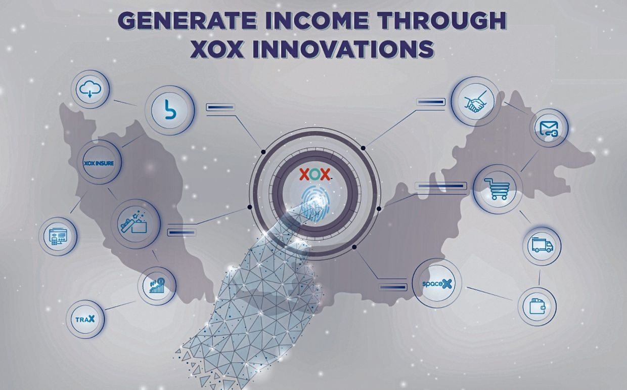 The XOX AI ecosystem, covering 13 key innovation projects across four main pillars, will ensure Malaysians have alternatives to generate income.