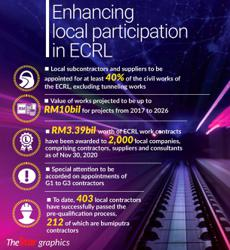Local quota for ECRL project up
