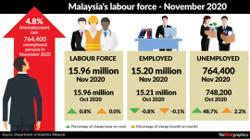 Unemployment rate up slightly in Nov