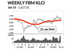 Market Trend - Consolidation sighted after volatile week