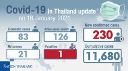 Thailand: Covid-19 cases rising as govt reports 230 new cases