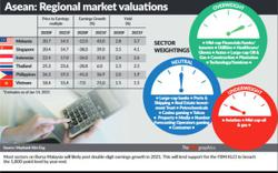 Double-digit earnings growth for most sectors