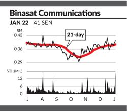 Eye On Stock - BINASAT Communications Bhd