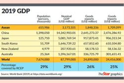 Insight - RCEP: Breakthrough for Malaysia's external trade