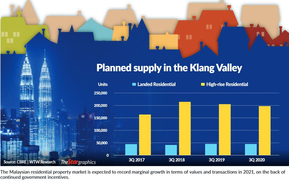 Property supply Klang Valley
