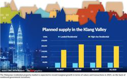 Marginal growth for residential market