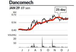 Eye On Stock - Dancomech