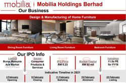 Home furniture maker Mobilia to raise RM13.8m from IPO