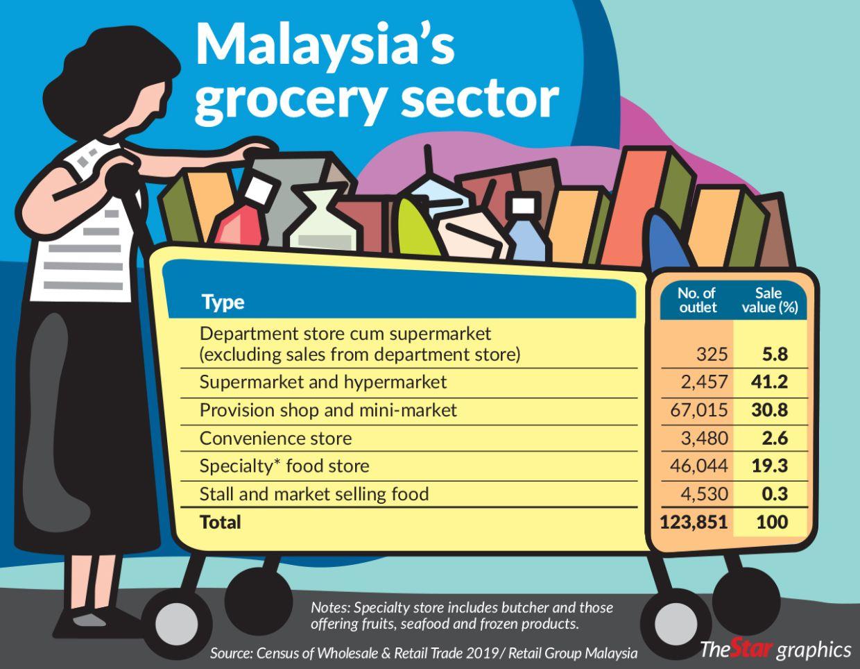 bizwx_ahb_0602_MalaysiaGrocery_newp1