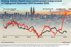 Better outlook for banking sector