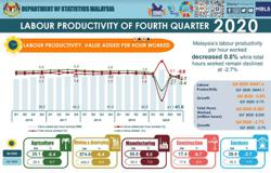 Labour productivity declines in 4Q20 during CMCO