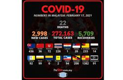 Covid-19: 2,998 new cases, 22 more deaths bring total fatalities to 1,005