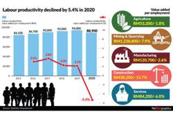 Labour productivity growth to improve