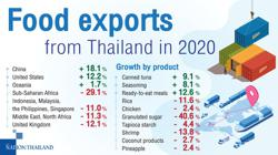 Covid, stronger baht pull Thailand down in world food market
