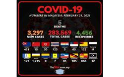 Covid-19: 3,297 new cases, five more deaths bring total fatalities to 1,056