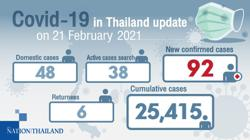 Thailand: Two-thirds of 92 new Covid-19 cases in Samut Sakhon