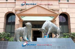 FBM KLCI expected to climb to 1,870-level in 2021