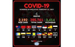 Covid-19: 2,192 new cases, six fatalities bring death toll to 1,062